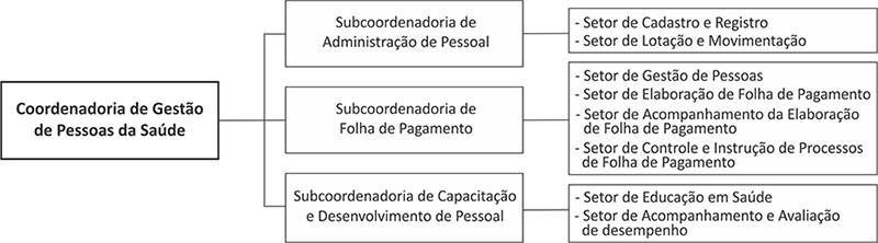 cgps-organograma