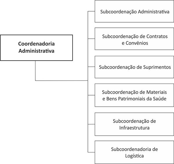 organograma-CAD