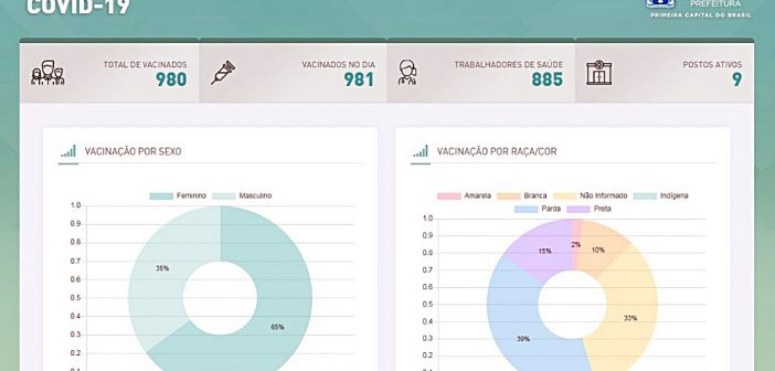 Salvador atualiza em tempo real o número de vacinados contra o coronavírus